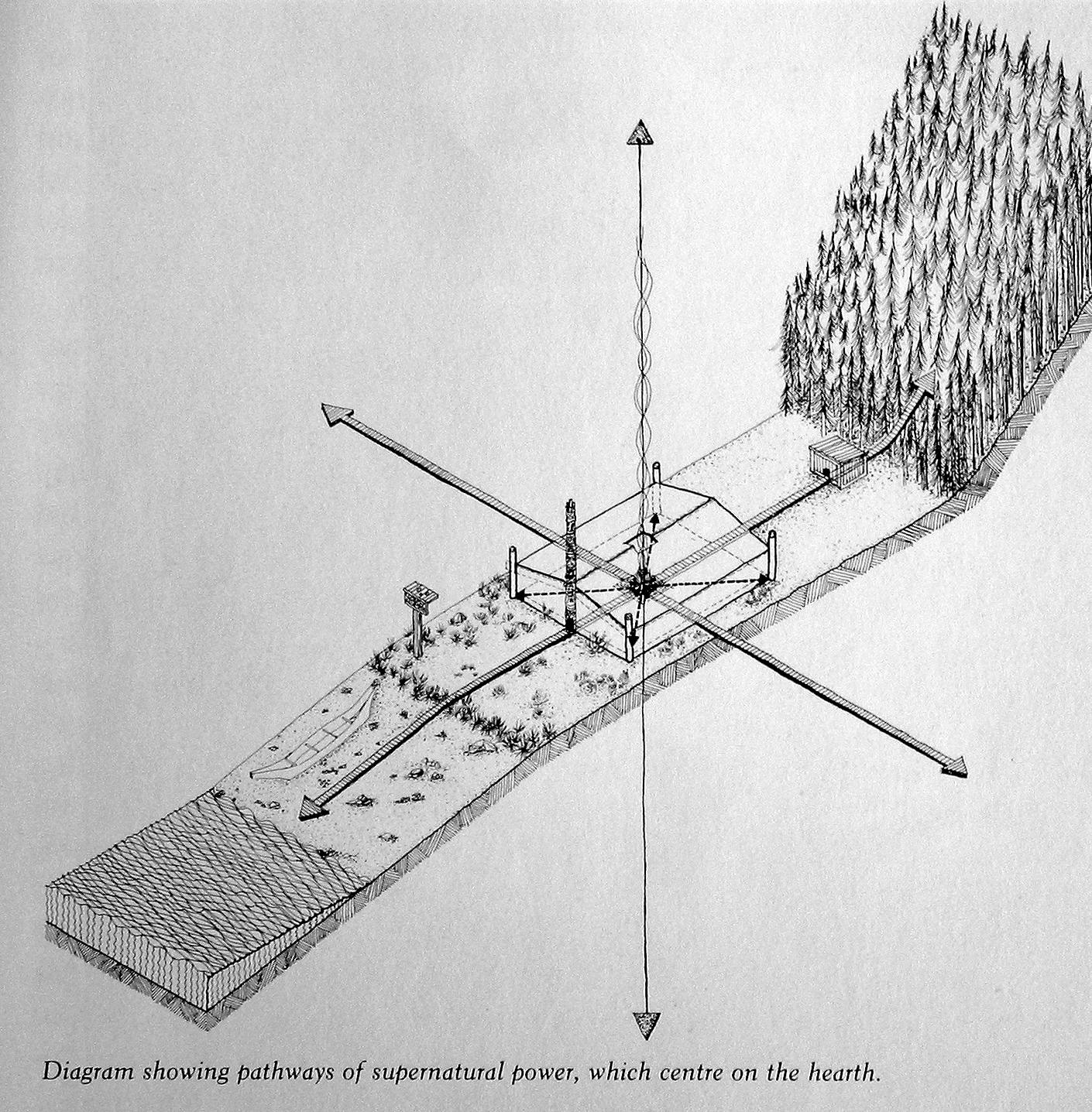 Schéma des forces et éléments naturels